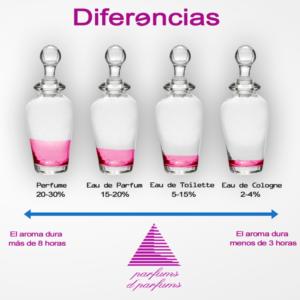 Diferencias-entre-parfums-y-toilette